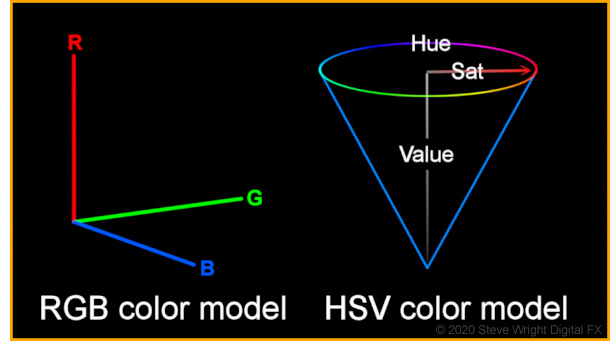 RGB and HSV Color Models