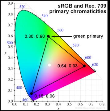 primary chrmoaticities