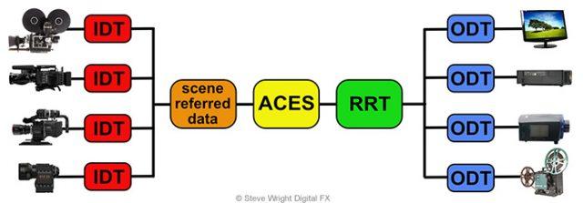 ACES flowgraph
