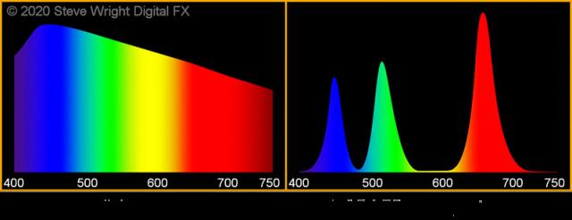 light spectrums